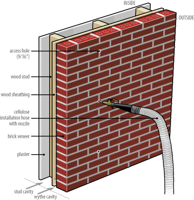 Insulating brick veneer walls from the outside How to install exterior brick veneer
