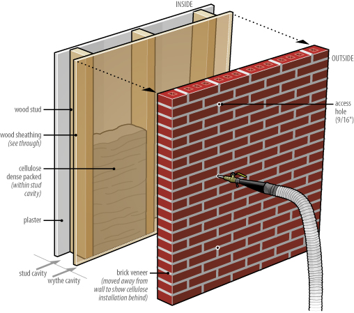 Insulating Brick Veneer Walls From The Outside